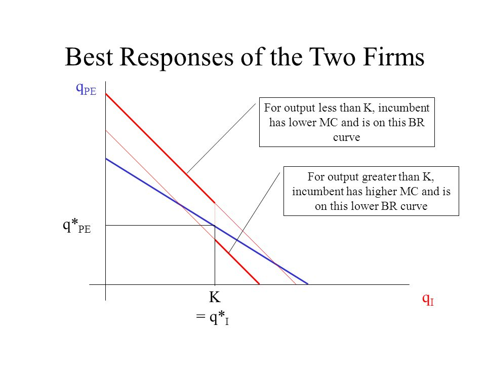Best Responses of the Two Firms