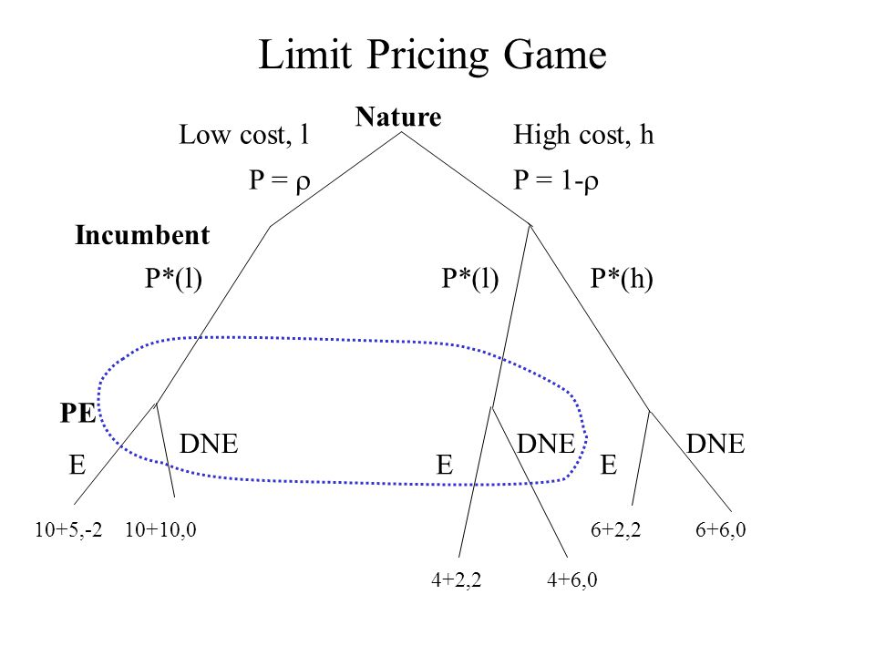 Limit Pricing Game Nature Low cost, l P =  High cost, h P = 1-