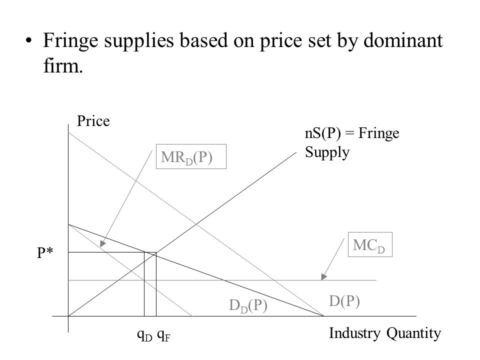 Fringe supplies based on price set by dominant firm.