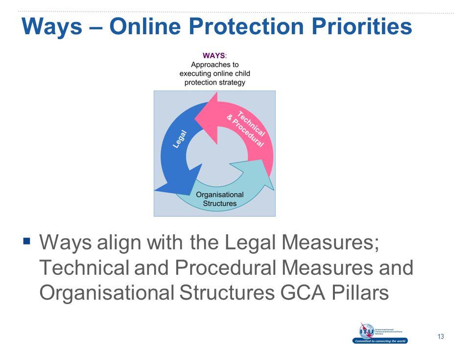 Ways – Online Protection Priorities