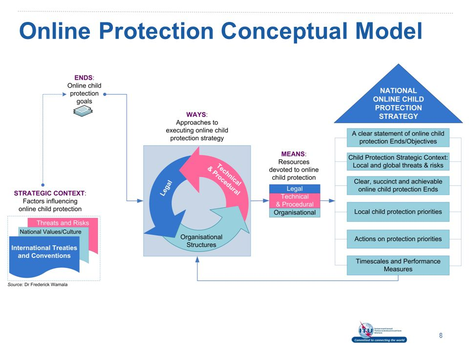 Online Protection Conceptual Model