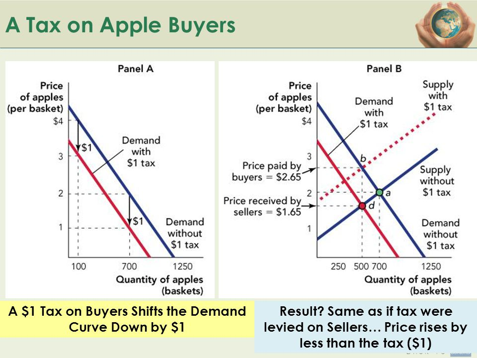 A $1 Tax on Buyers Shifts the Demand Curve Down by $1