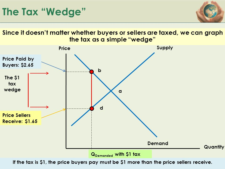 The Tax Wedge Since it doesn't matter whether buyers or sellers are taxed, we can graph the tax as a simple wedge