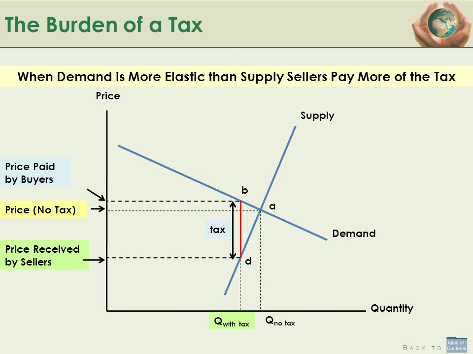 When Demand is More Elastic than Supply Sellers Pay More of the Tax