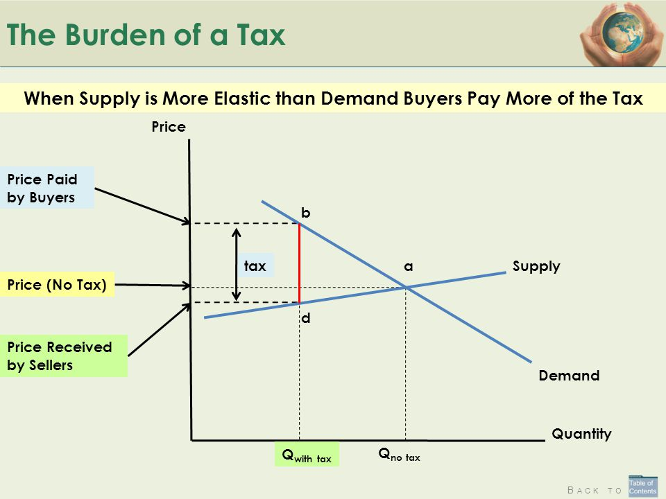 When Supply is More Elastic than Demand Buyers Pay More of the Tax