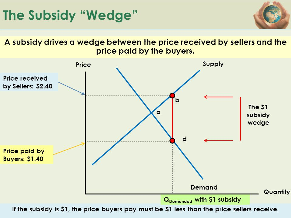 The Subsidy Wedge A subsidy drives a wedge between the price received by sellers and the price paid by the buyers.