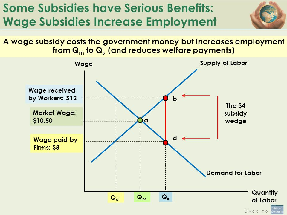 Some Subsidies have Serious Benefits: Wage Subsidies Increase Employment