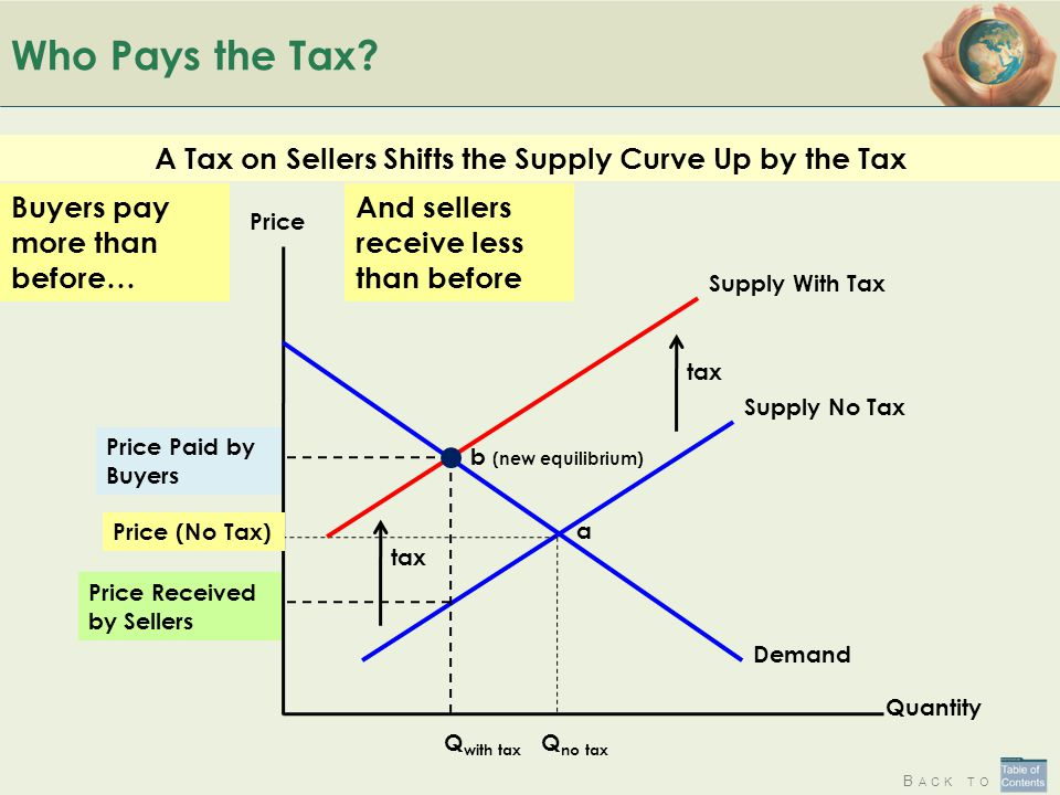 A Tax on Sellers Shifts the Supply Curve Up by the Tax