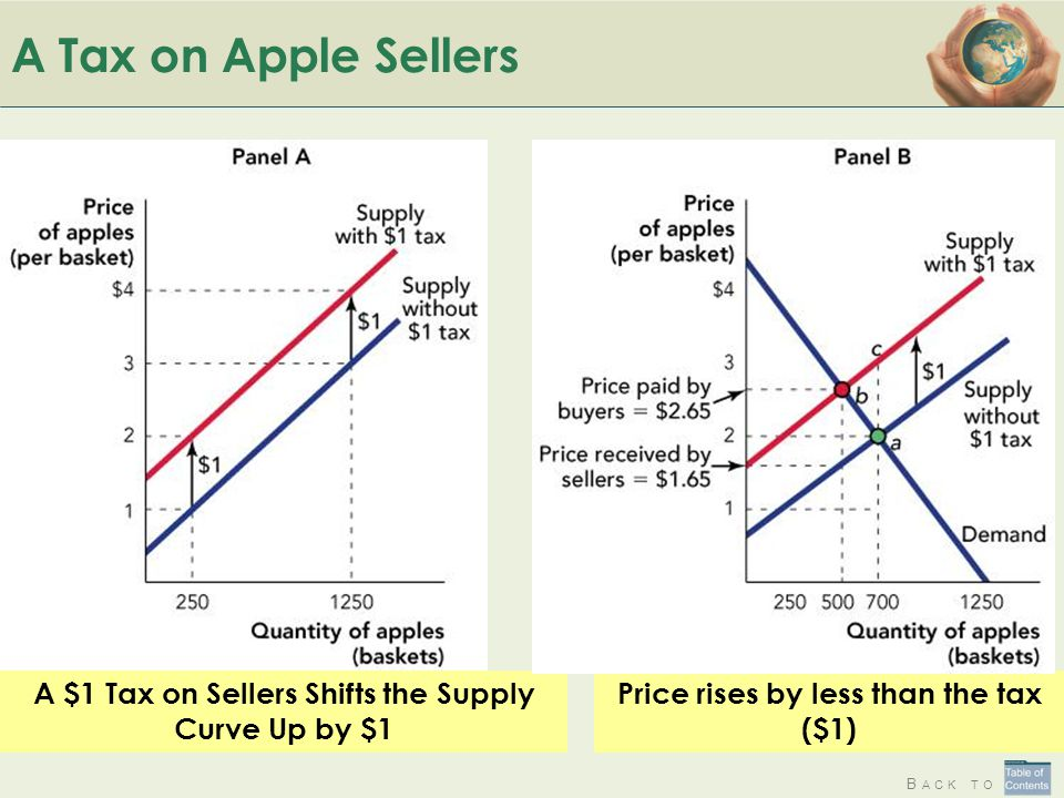 A Tax on Apple Sellers A $1 Tax on Sellers Shifts the Supply Curve Up by $1.