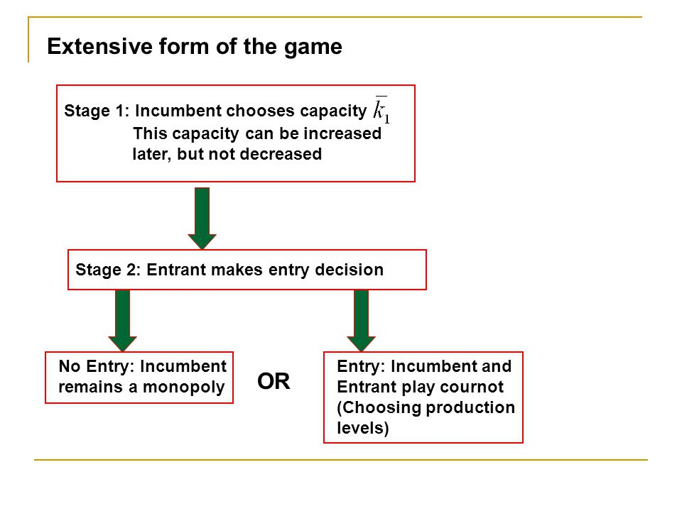 Extensive form of the game