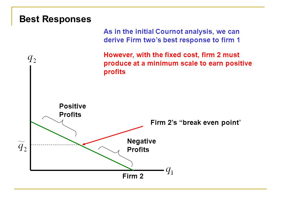 Best Responses As in the initial Cournot analysis, we can derive Firm two's best response to firm 1.