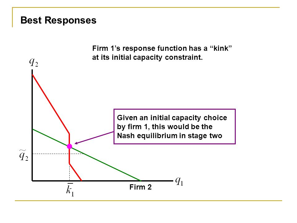 Best Responses Firm 1's response function has a kink at its initial capacity constraint.