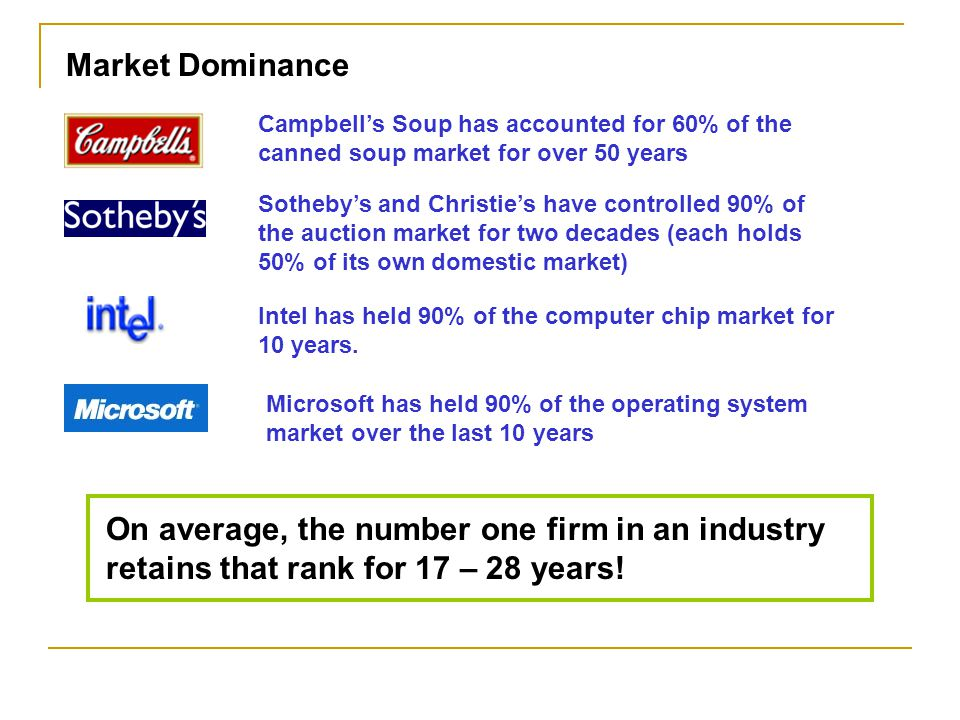 Market Dominance Campbell's Soup has accounted for 60% of the canned soup market for over 50 years.