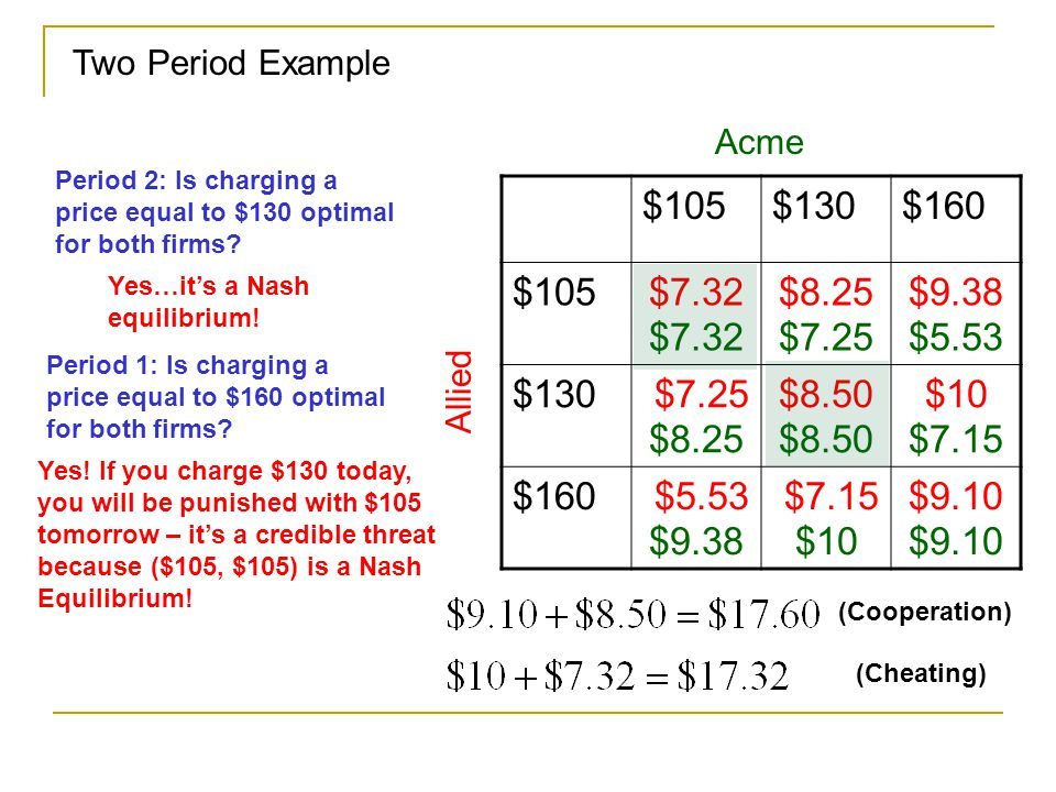 Two Period Example Acme. Period 2: Is charging a price equal to $130 optimal for both firms $105.