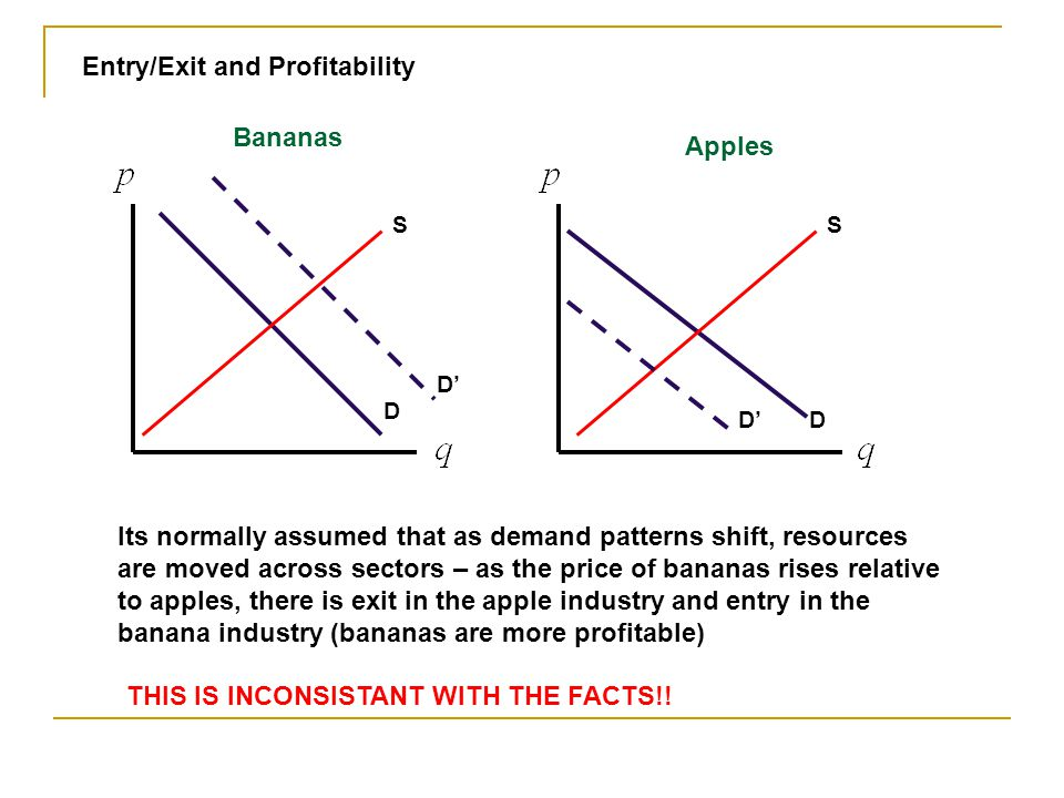 Entry/Exit and Profitability