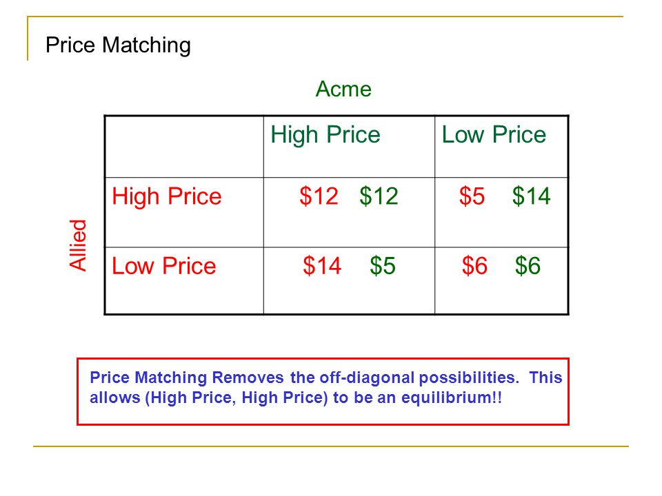 High Price Low Price $12 $12 $5 $14 $14 $5 $6 $6 Price Matching Acme