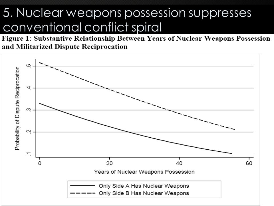 5. Nuclear weapons possession suppresses conventional conflict spiral