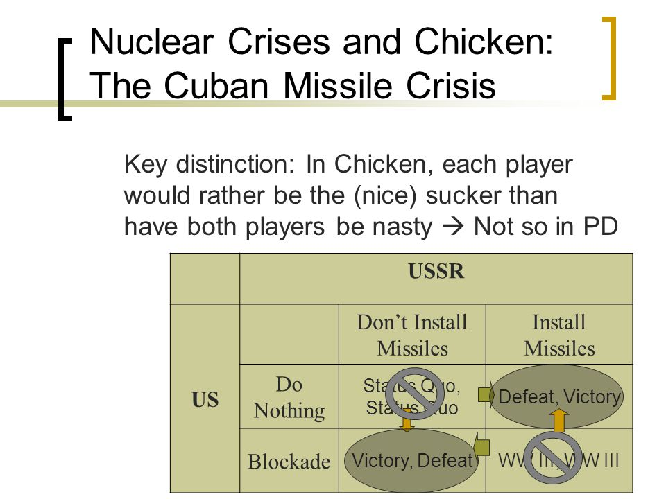 Nuclear Crises and Chicken: The Cuban Missile Crisis