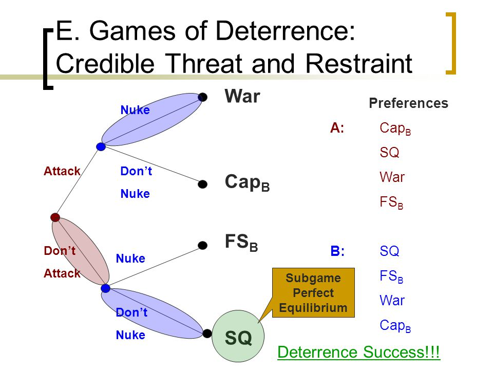 E. Games of Deterrence: Credible Threat and Restraint