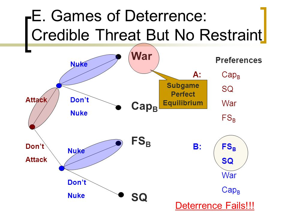 E. Games of Deterrence: Credible Threat But No Restraint