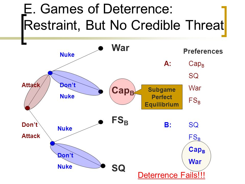 E. Games of Deterrence: Restraint, But No Credible Threat