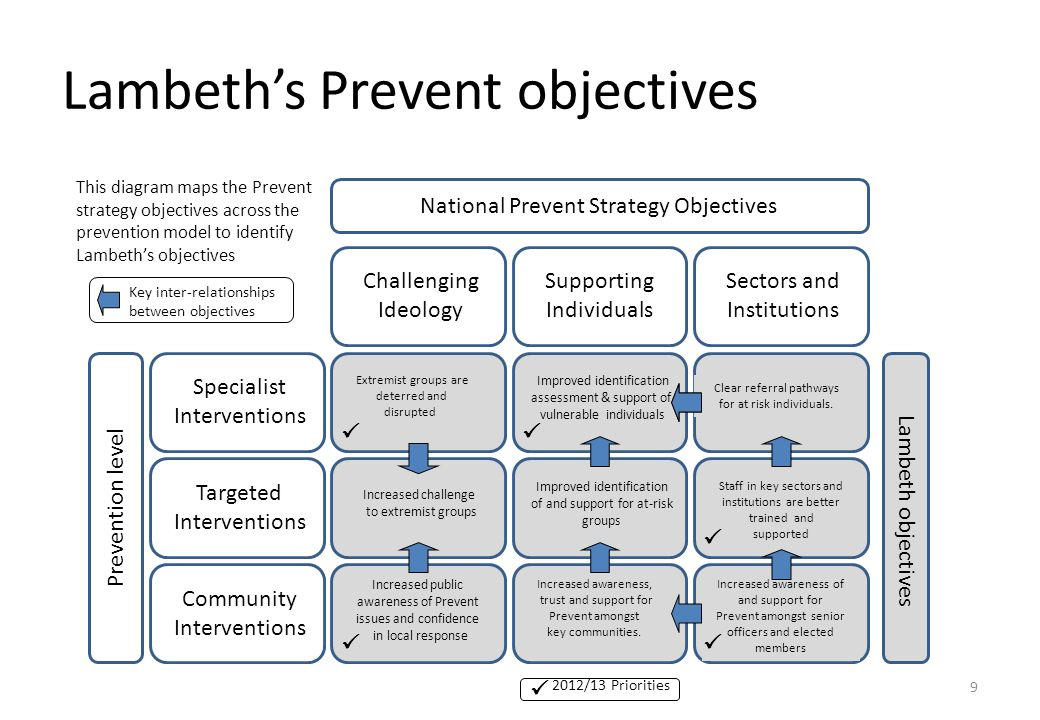 Lambeth's Prevent objectives