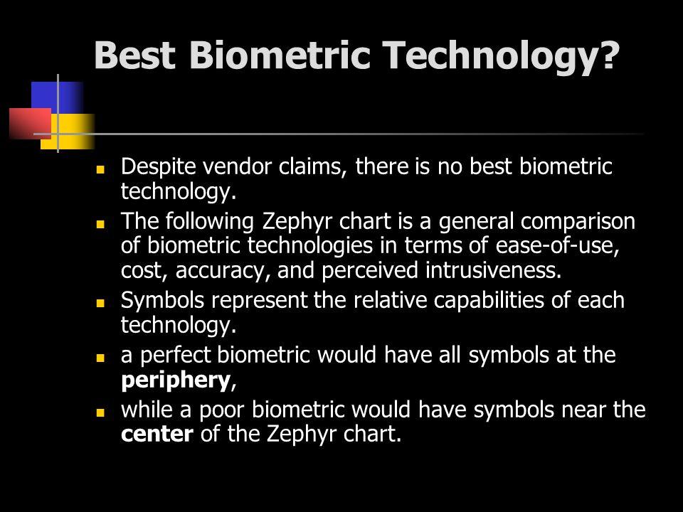 Best Biometric Technology