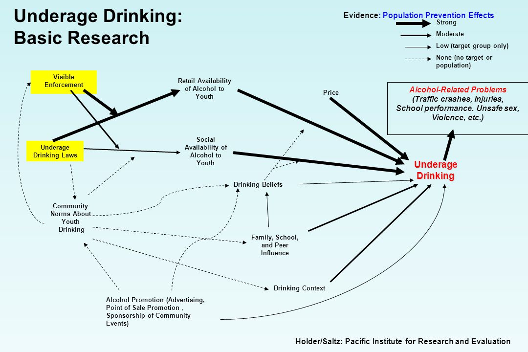 Underage Drinking: Basic Research