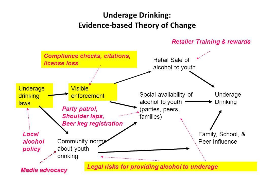 Underage Drinking: Evidence-based Theory of Change