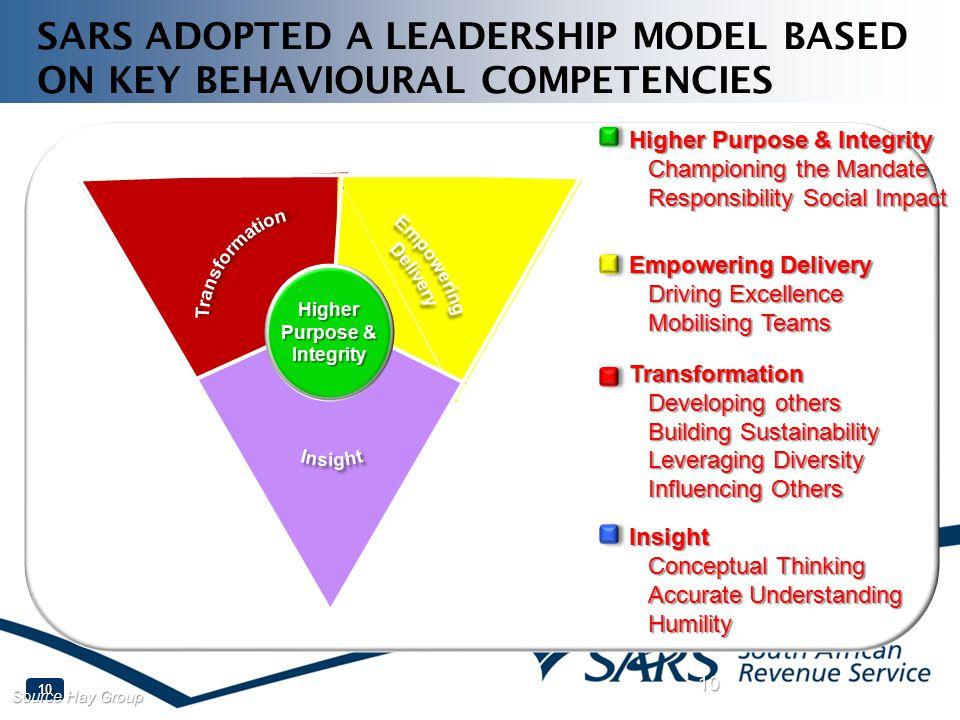 SARS ADOPTED A LEADERSHIP MODEL BASED ON KEY BEHAVIOURAL COMPETENCIES