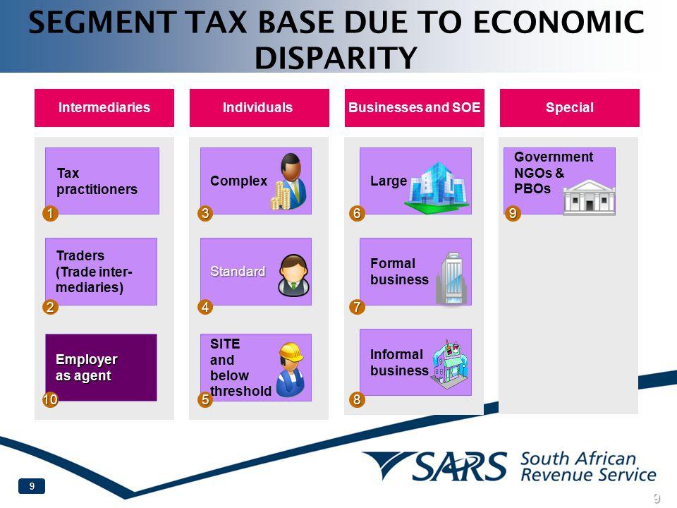 SEGMENT TAX BASE DUE TO ECONOMIC DISPARITY