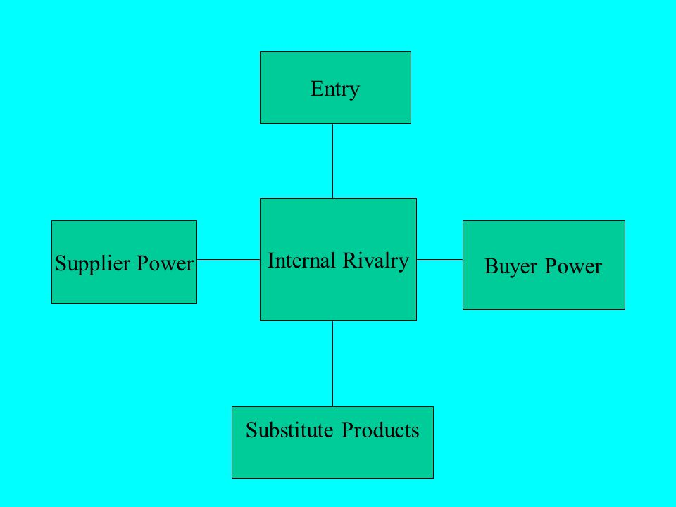 Entry Internal Rivalry Supplier Power Buyer Power Substitute Products