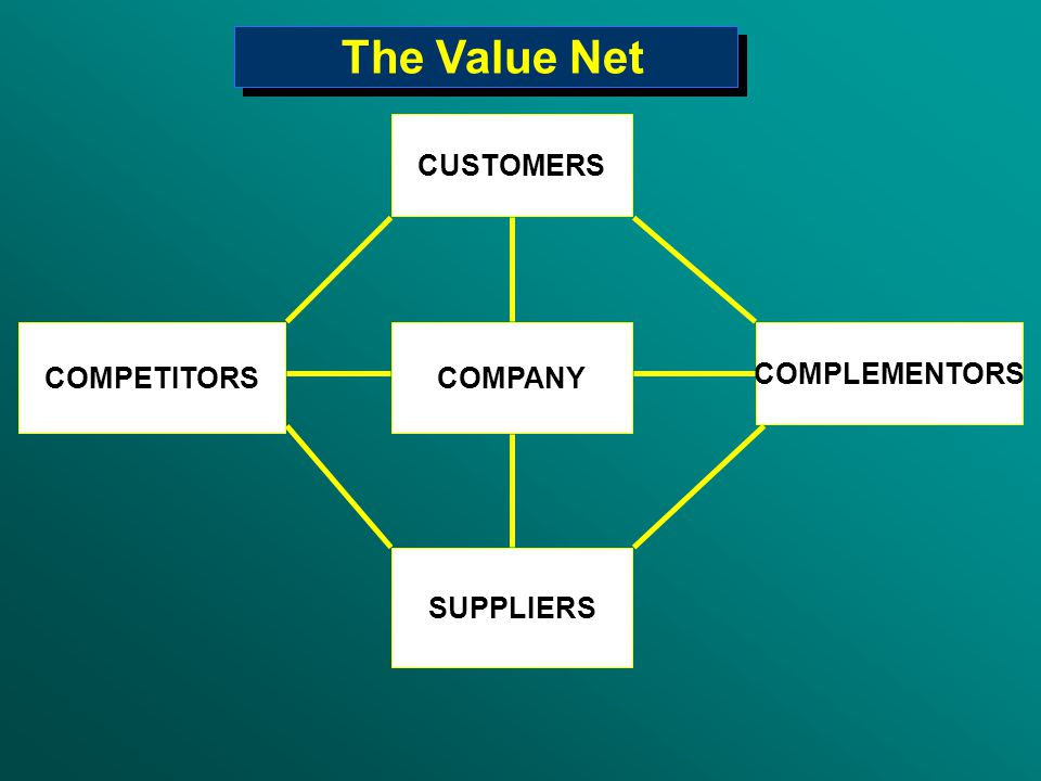 The Value Net CUSTOMERS COMPETITORS COMPANY COMPLEMENTORS SUPPLIERS 16