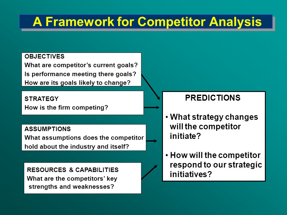 A Framework for Competitor Analysis