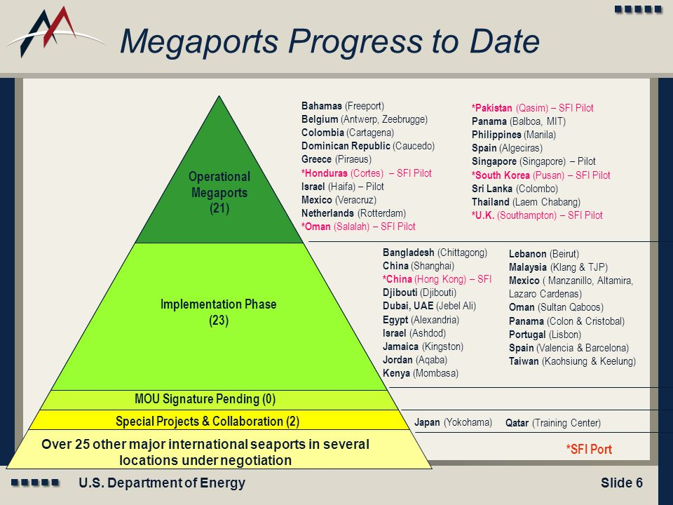 Megaports Progress to Date