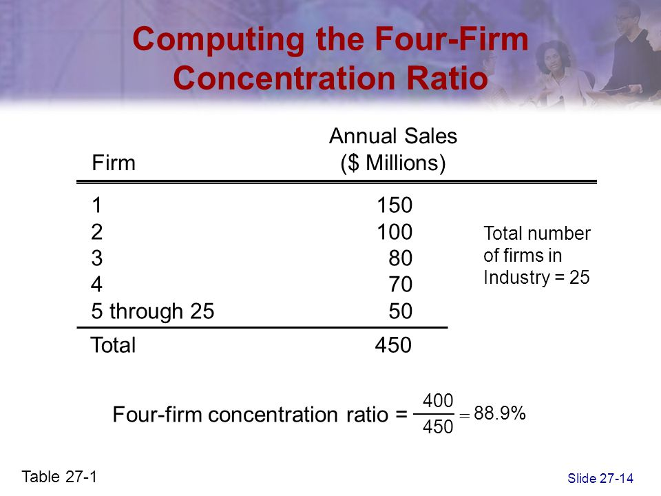 Computing the Four-Firm Concentration Ratio
