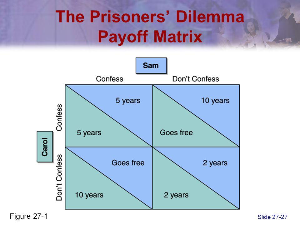 The Prisoners' Dilemma Payoff Matrix