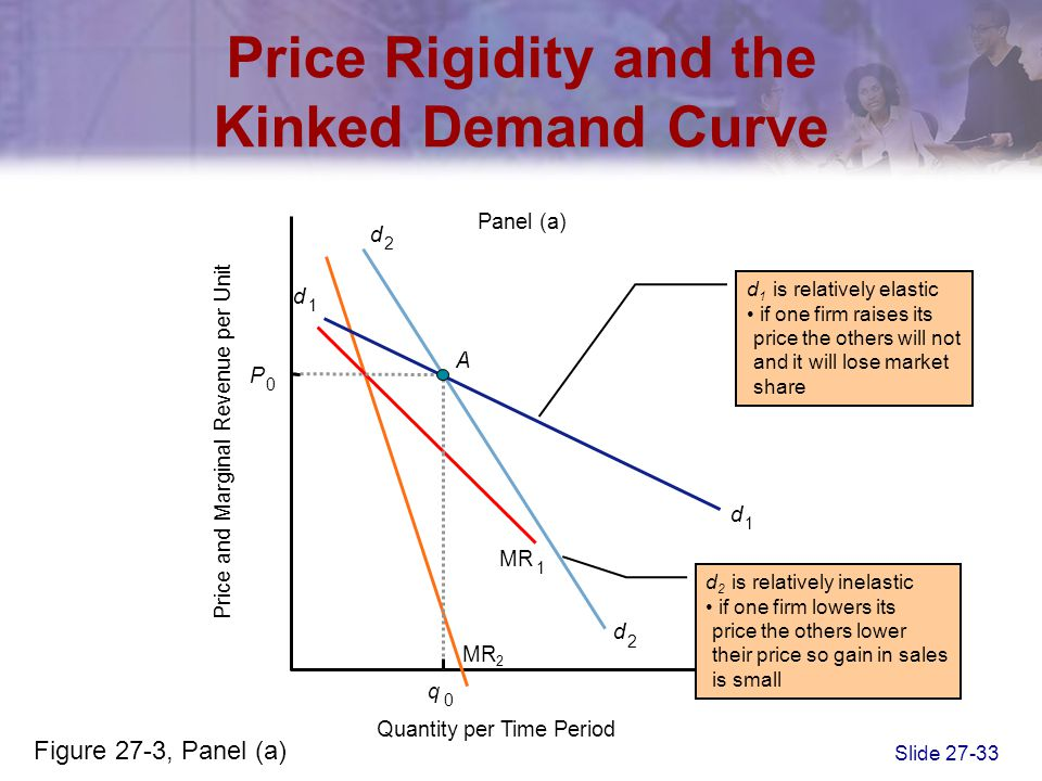 Price Rigidity and the Kinked Demand Curve
