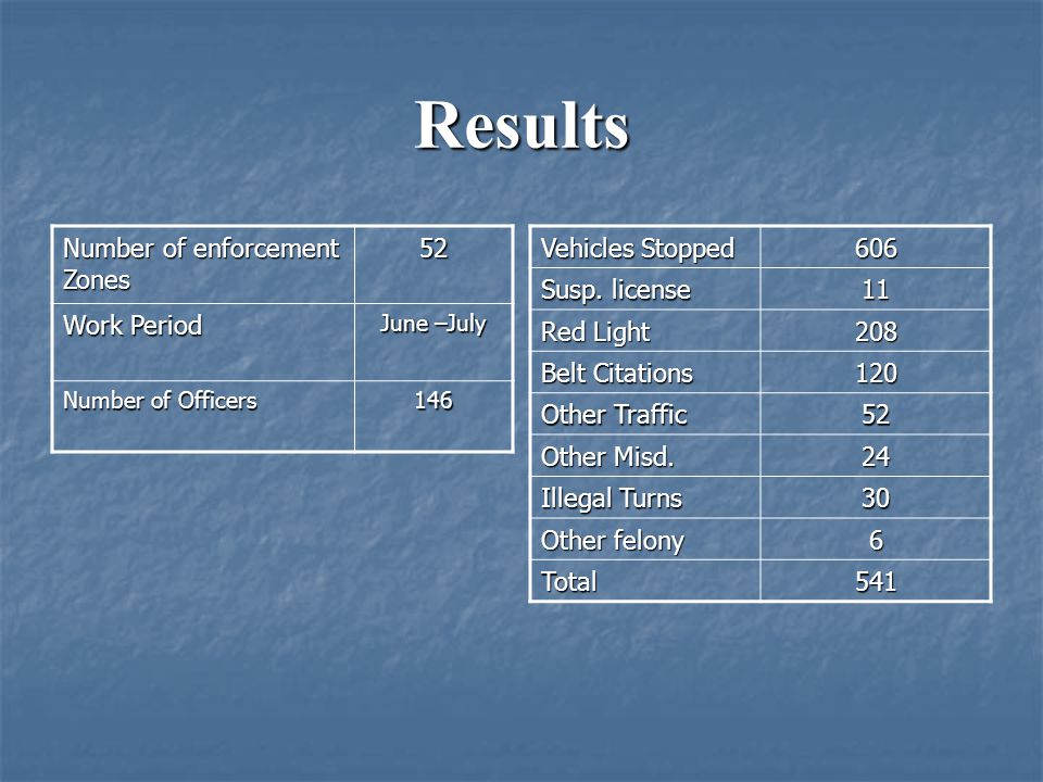 Results Number of enforcement Zones 52 Work Period Vehicles Stopped