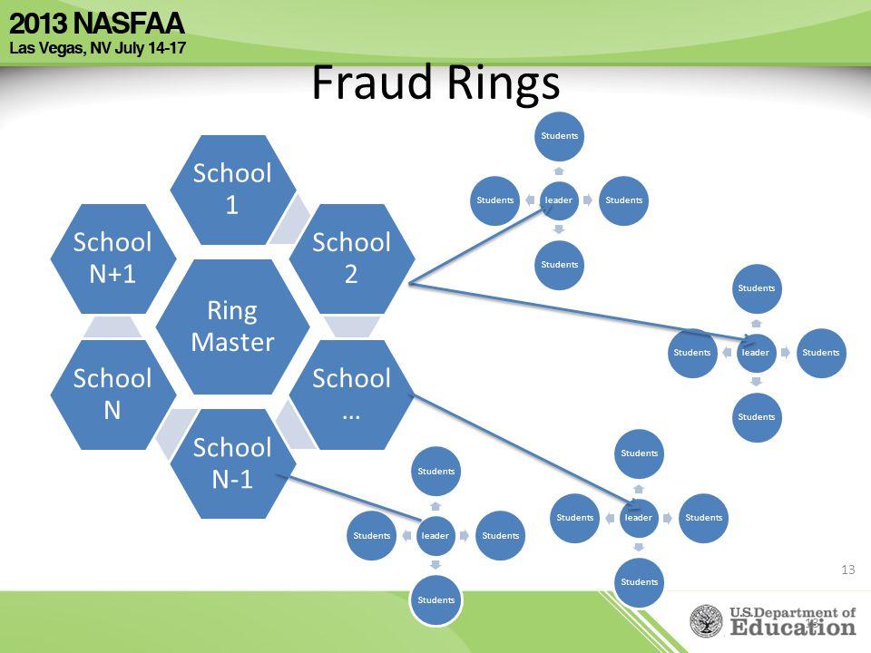 Fraud Rings I really like this slide. Great depiction of fraud rings.