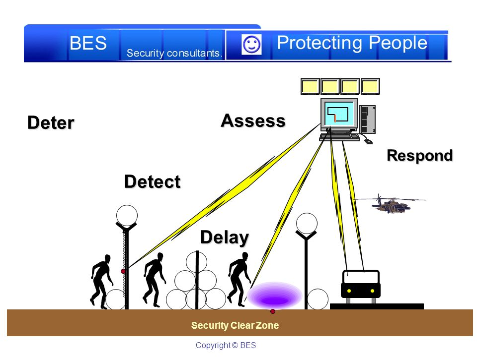 Assess Deter Detect Delay Respond Security Clear Zone Copyright © BES