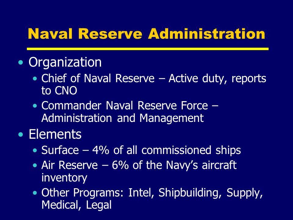 Naval Reserve Administration