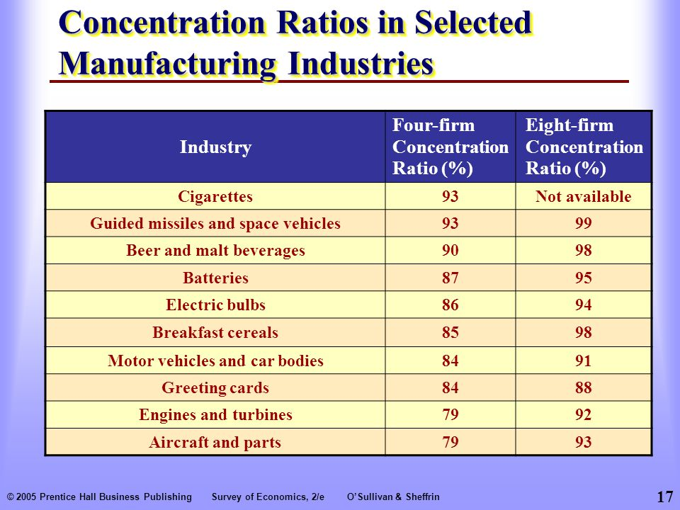 Concentration Ratios in Selected Manufacturing Industries
