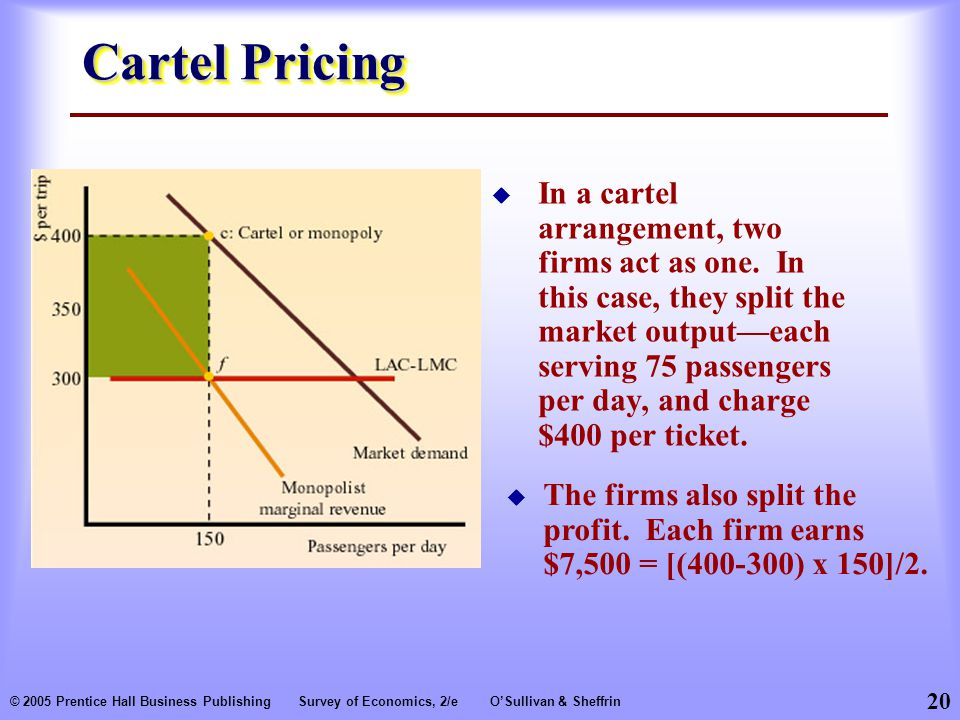 Cartel Pricing