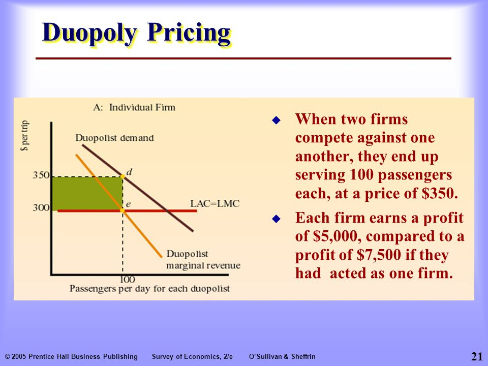 Duopoly Pricing When two firms compete against one another, they end up serving 100 passengers each, at a price of $350.