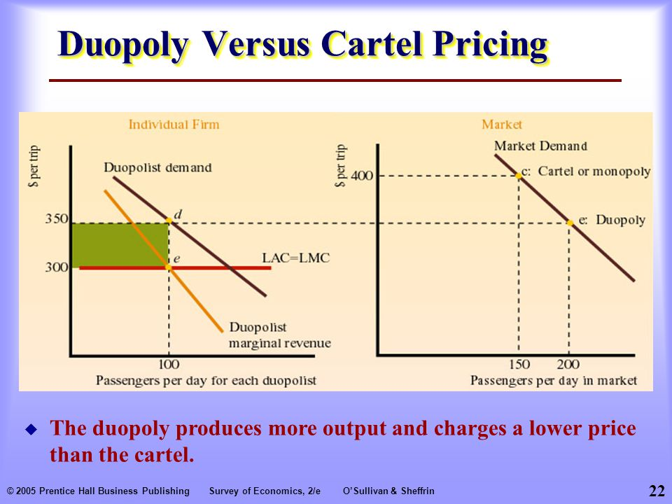 Duopoly Versus Cartel Pricing