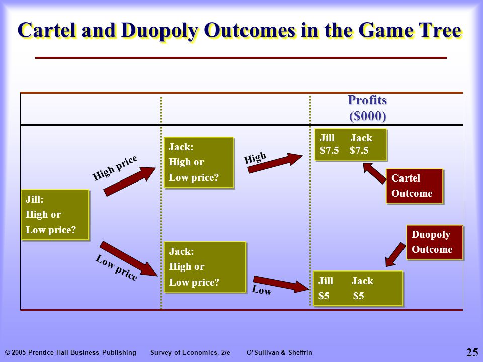 Cartel and Duopoly Outcomes in the Game Tree