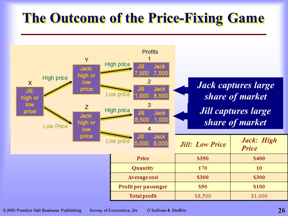 The Outcome of the Price-Fixing Game