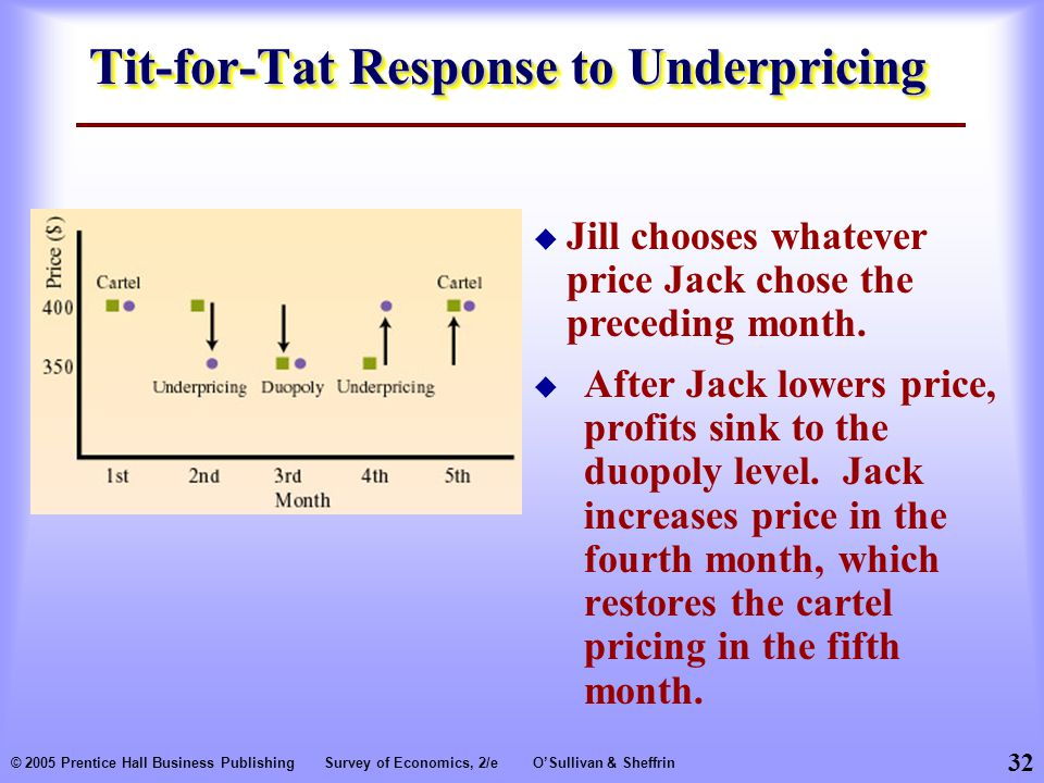 Tit-for-Tat Response to Underpricing