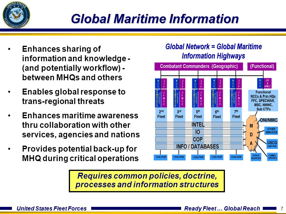 Global Maritime Information